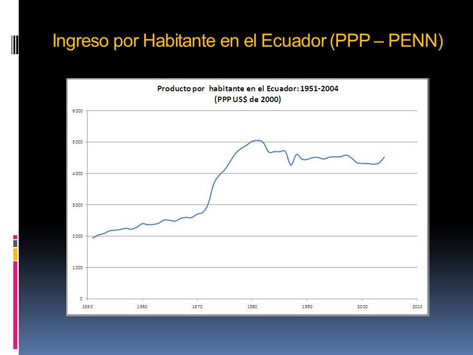 Ingreso por Habitante en el Ecuador (PPP – PENN)
