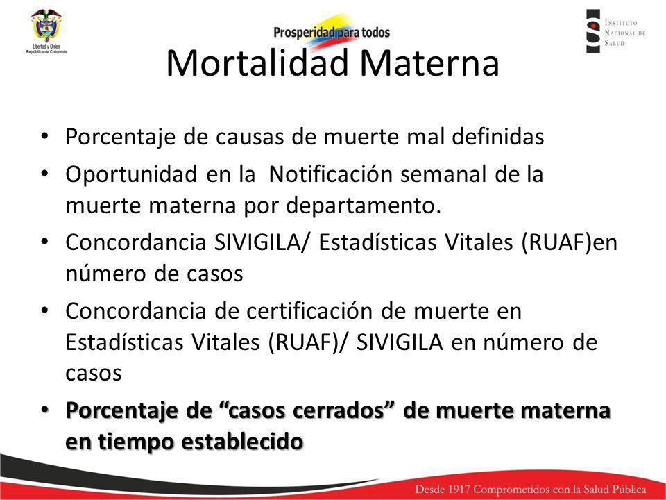 Mortalidad Materna Porcentaje de causas de muerte mal definidas