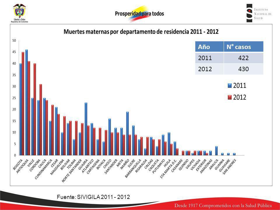 Año N° casos 2011 422 2012 430 Fuente: SIVIGILA 2011 - 2012