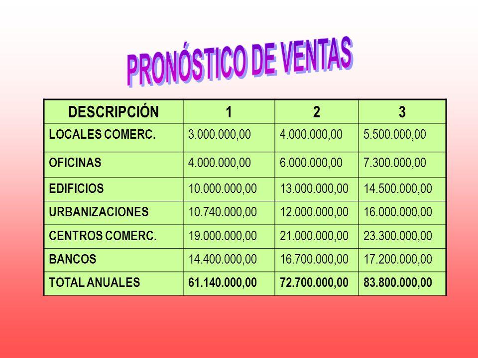 PRONÓSTICO DE VENTAS DESCRIPCIÓN 1 2 3 LOCALES COMERC. 3.000.000,00