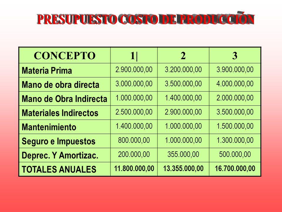 PRESUPUESTO COSTO DE PRODUCCIÓN