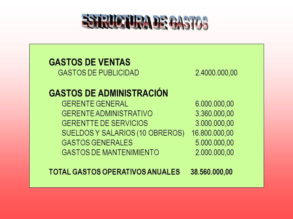 ESTRUCTURA DE GASTOS GASTOS DE VENTAS GASTOS DE ADMINISTRACIÓN