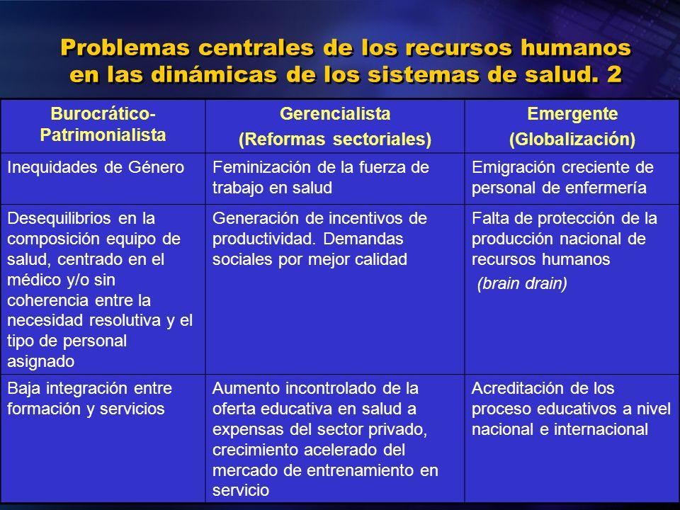 Burocrático-Patrimonialista (Reformas sectoriales)