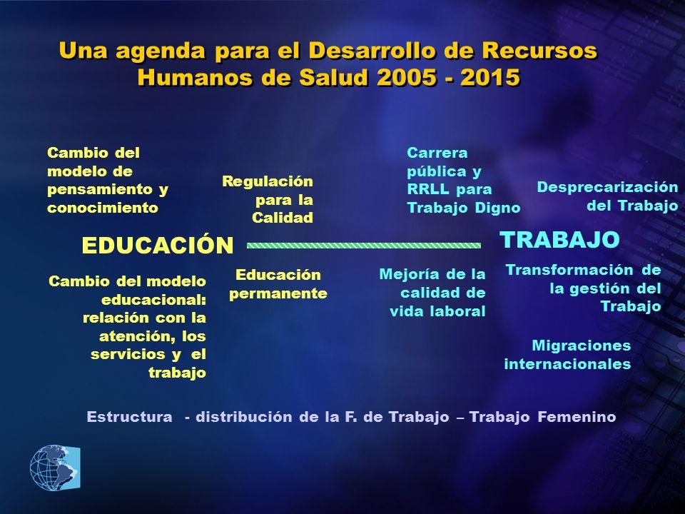 Una agenda para el Desarrollo de Recursos Humanos de Salud 2005 - 2015