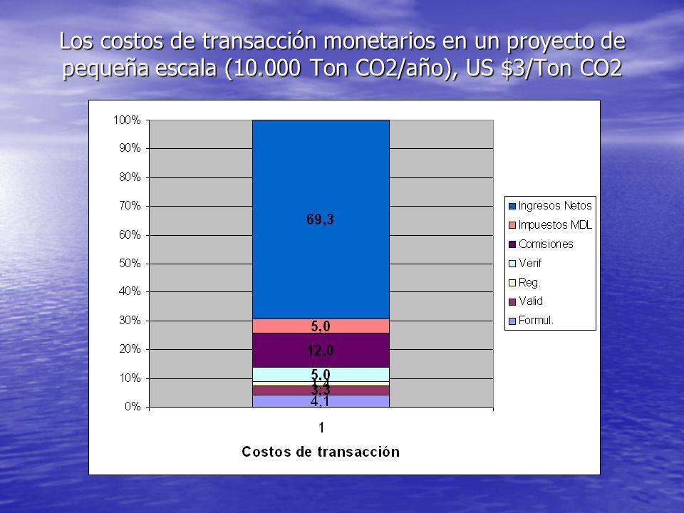Los costos de transacción monetarios en un proyecto de pequeña escala (10.000 Ton CO2/año), US $3/Ton CO2