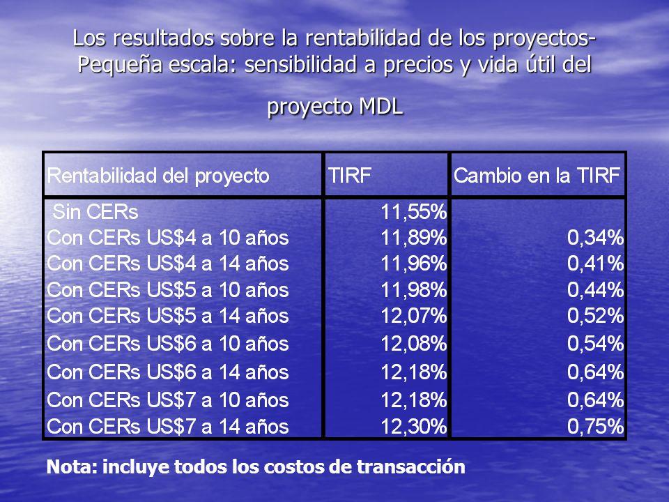 Los resultados sobre la rentabilidad de los proyectos- Pequeña escala: sensibilidad a precios y vida útil del proyecto MDL