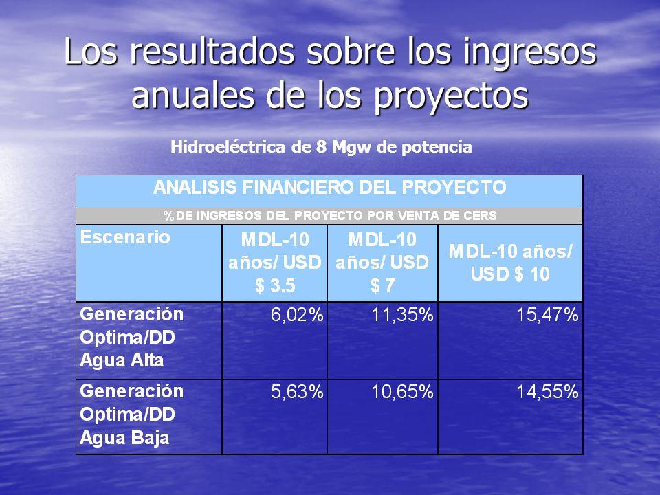Los resultados sobre los ingresos anuales de los proyectos