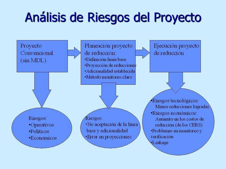 Análisis de Riesgos del Proyecto