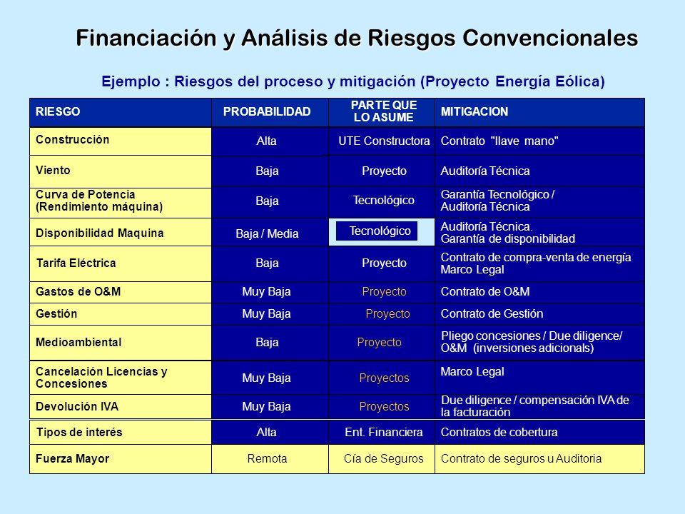 Financiación y Análisis de Riesgos Convencionales