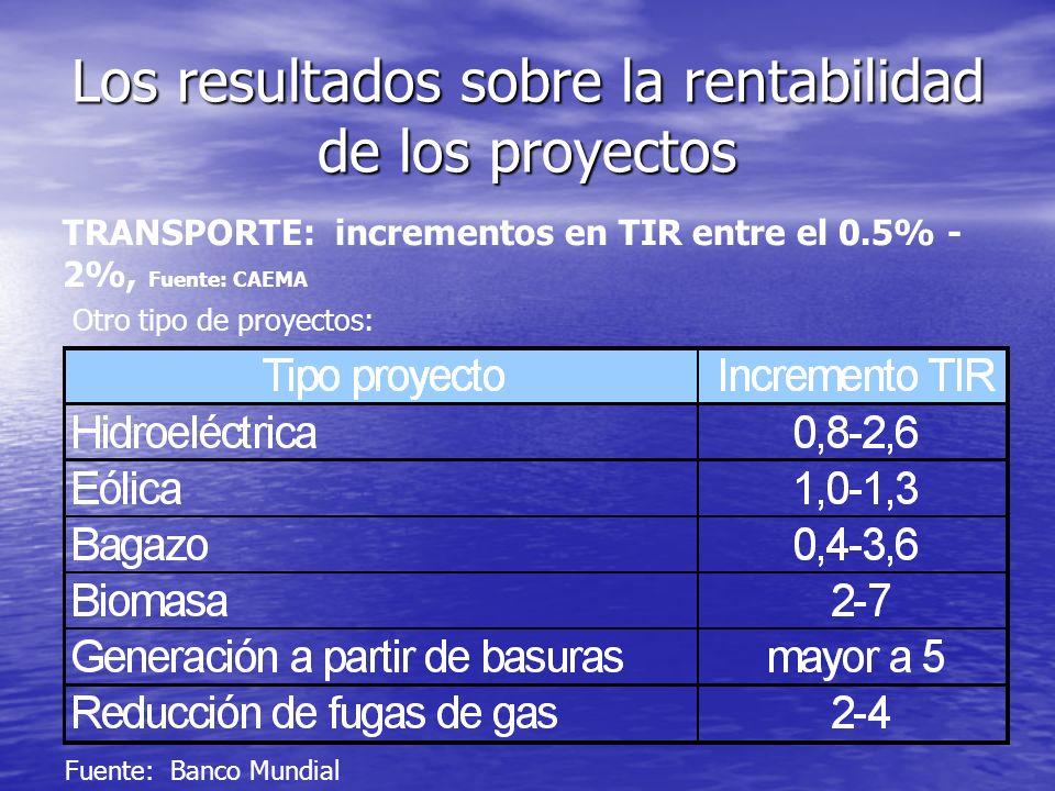 Los resultados sobre la rentabilidad de los proyectos