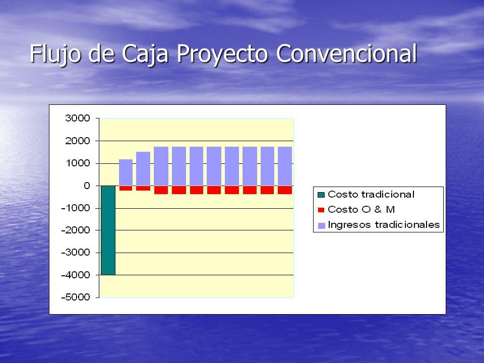 Flujo de Caja Proyecto Convencional