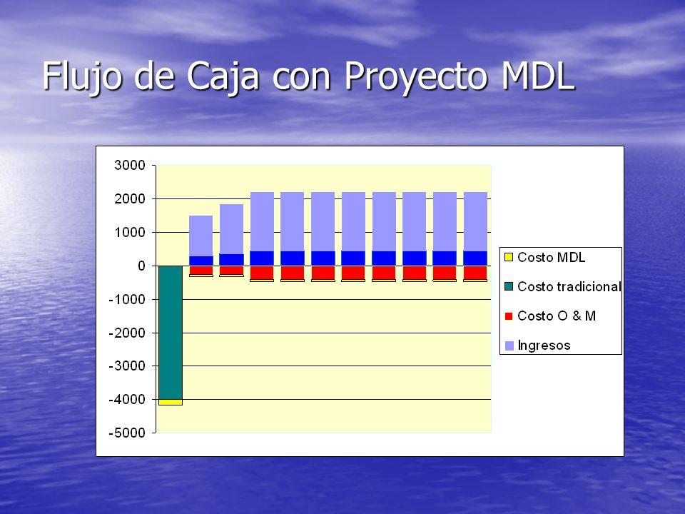 Flujo de Caja con Proyecto MDL