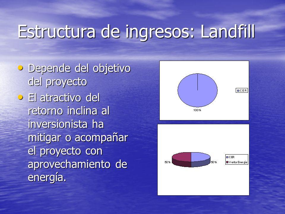 Estructura de ingresos: Landfill