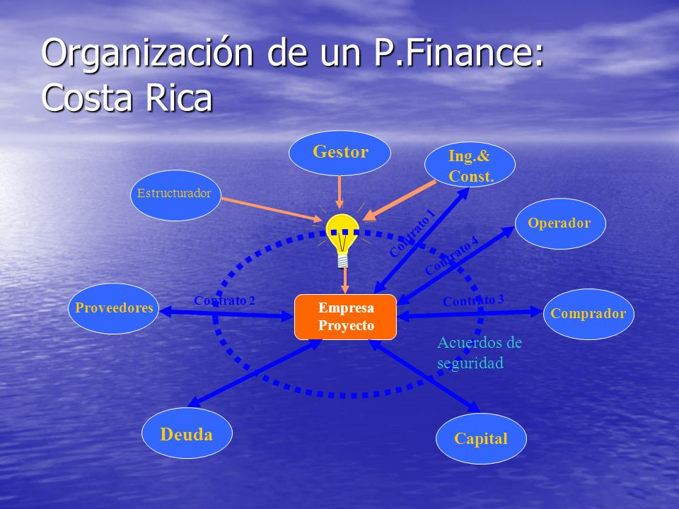 Organización de un P.Finance: Costa Rica