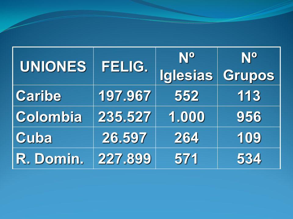 UNIONESFELIG. Nº Iglesias. Nº Grupos. Caribe. 197.967. 552. 113. Colombia. 235.527. 1.000. 956. Cuba.