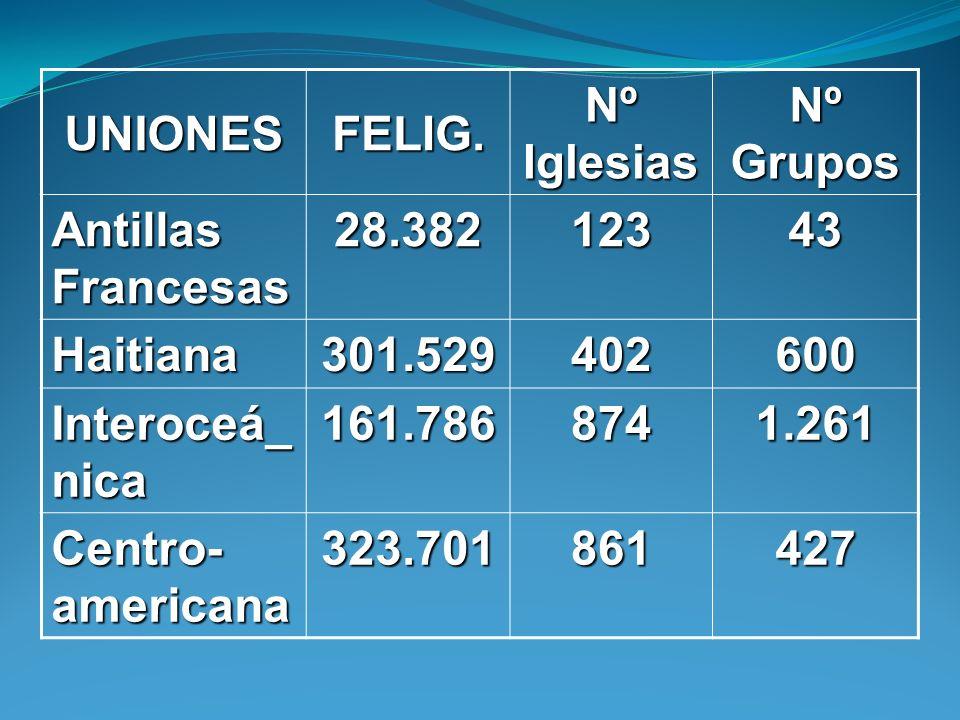 UNIONESFELIG. Nº Iglesias. Nº Grupos. Antillas Francesas. 28.382. 123. 43. Haitiana. 301.529. 402. 600.