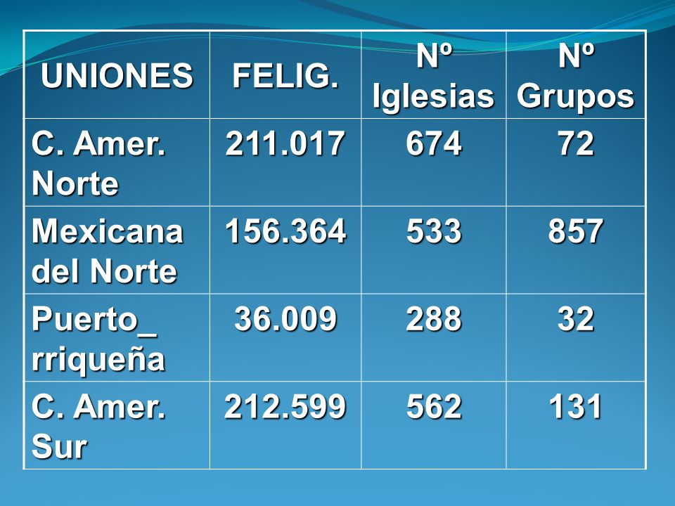 UNIONES FELIG. Nº Iglesias. Nº Grupos. C. Amer. Norte. 211.017. 674. 72. Mexicana del Norte.