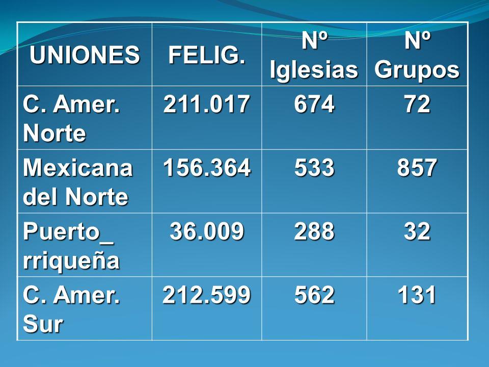 UNIONESFELIG. Nº Iglesias. Nº Grupos. C. Amer. Norte. 211.017. 674. 72. Mexicana del Norte. 156.364.