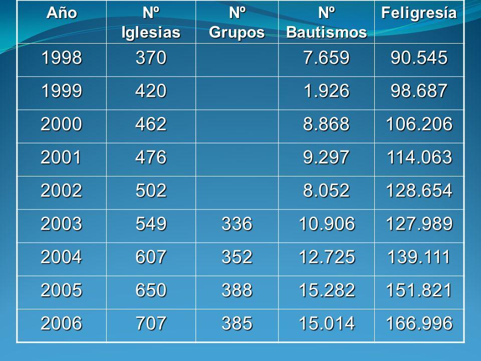 Año Nº Iglesias. Nº Grupos. Nº Bautismos. Feligresía. 1998. 370. 7.659. 90.545. 1999. 420.