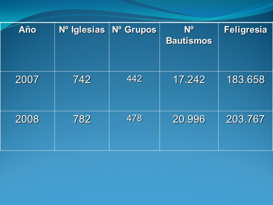 Año Nº Iglesias. Nº Grupos. Nº Bautismos. Feligresía. 2007. 742. 442. 17.242. 183.658. 2008.