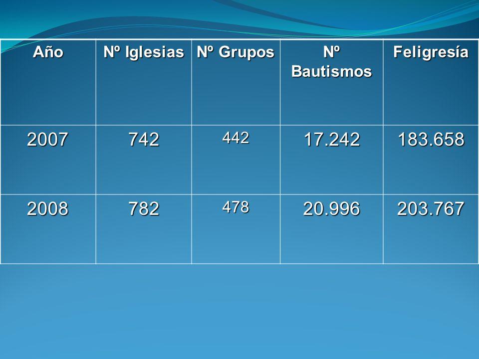 AñoNº Iglesias. Nº Grupos. Nº Bautismos. Feligresía. 2007. 742. 442. 17.242. 183.658. 2008. 782. 478.