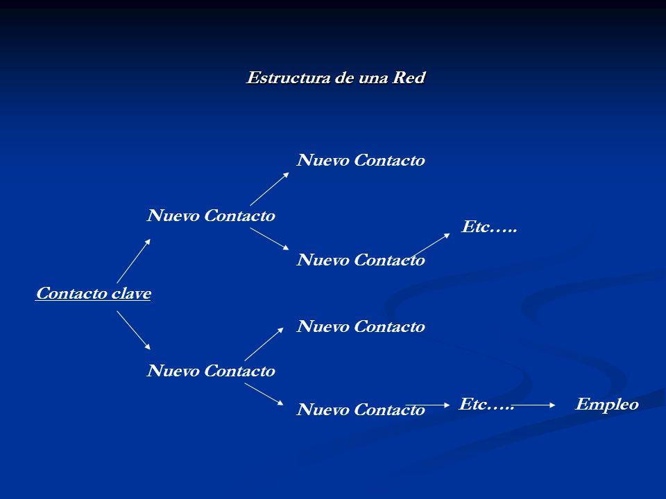 Estructura de una Red Nuevo Contacto. Nuevo Contacto. Etc….. Nuevo Contacto. Contacto clave. Nuevo Contacto.