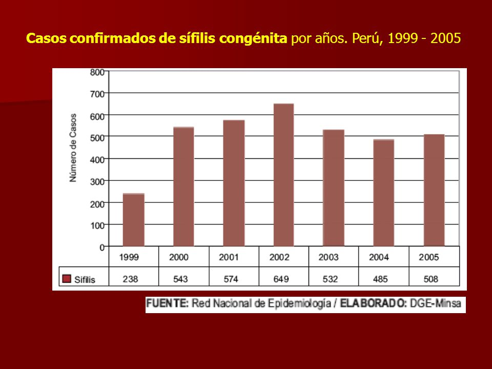 Casos confirmados de sífilis congénita por años. Perú, 1999 - 2005