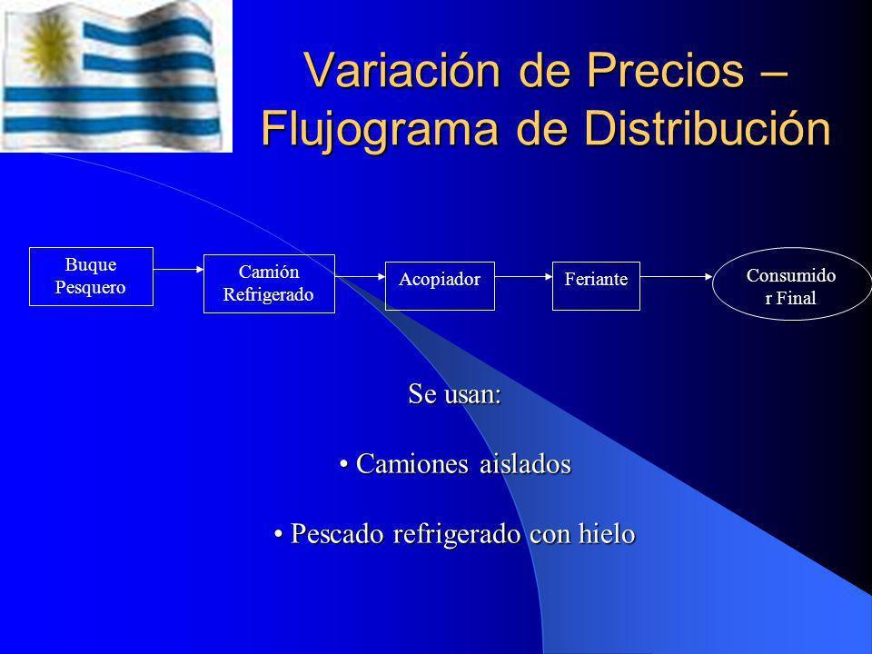 Variación de Precios – Flujograma de Distribución