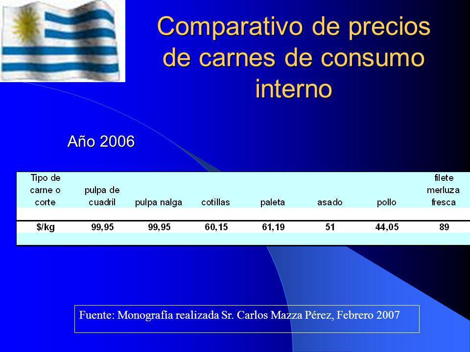 Comparativo de precios de carnes de consumo interno