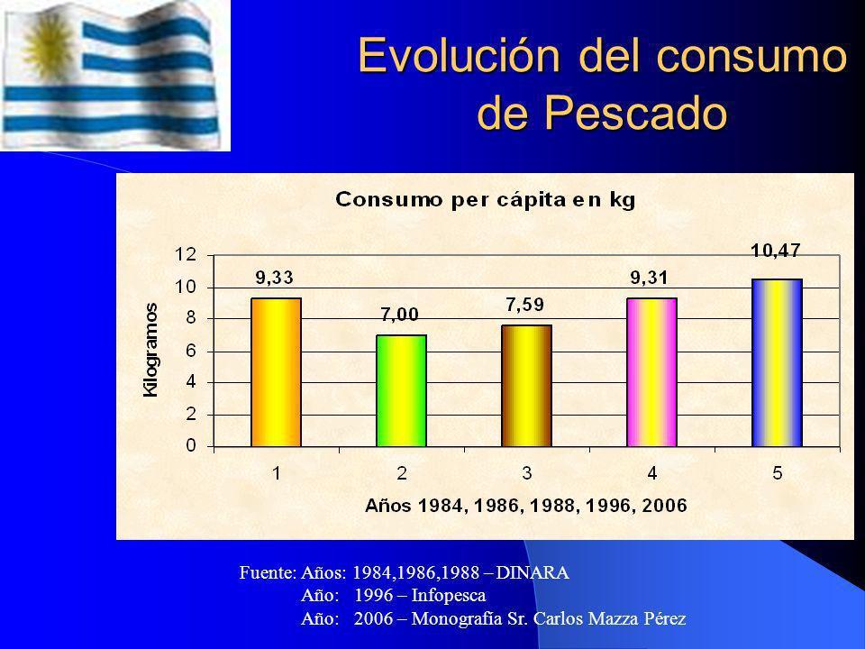 Evolución del consumo de Pescado