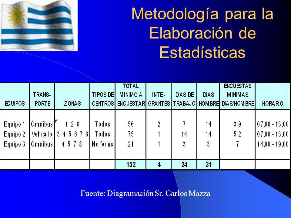 Metodología para la Elaboración de Estadísticas