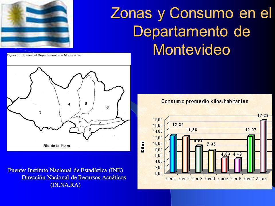 Zonas y Consumo en el Departamento de Montevideo
