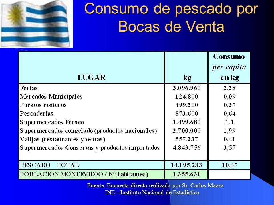 Consumo de pescado por Bocas de Venta