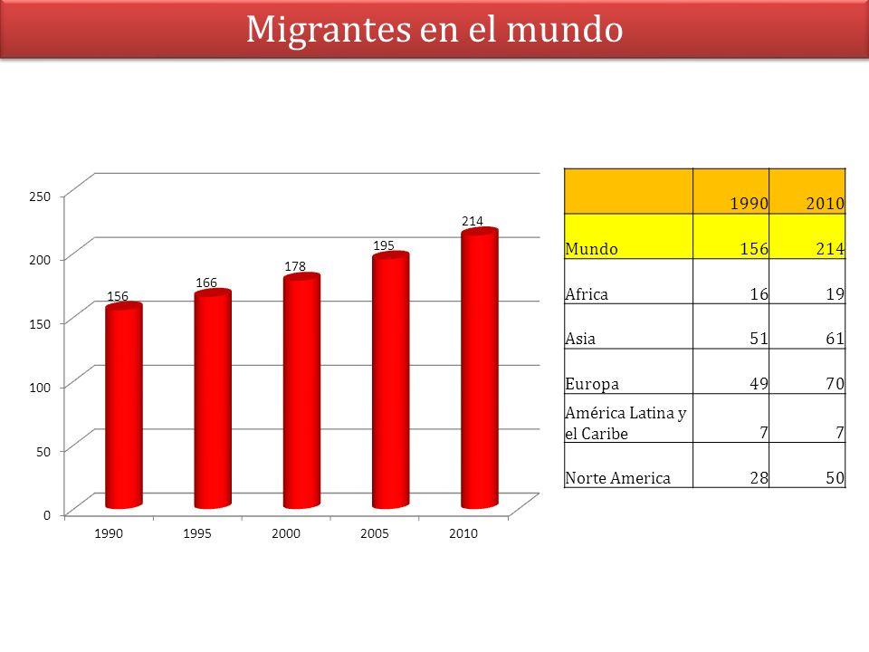 Migrantes en el mundo 1990 2010 Mundo 156 214 Africa 16 19 Asia 51 61