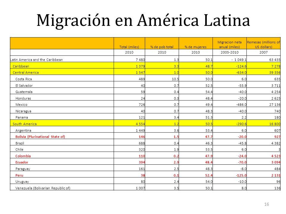 Migración en América Latina