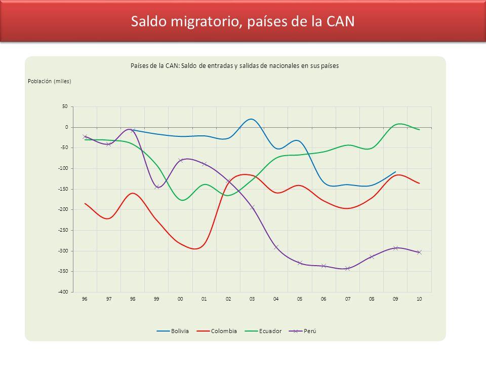 Saldo migratorio, países de la CAN