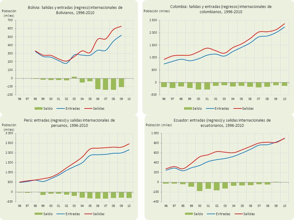 Fuente: Institutos Nacionales de Estadística de Bolivia, Ecuador y Perú; DAS en Colombia.