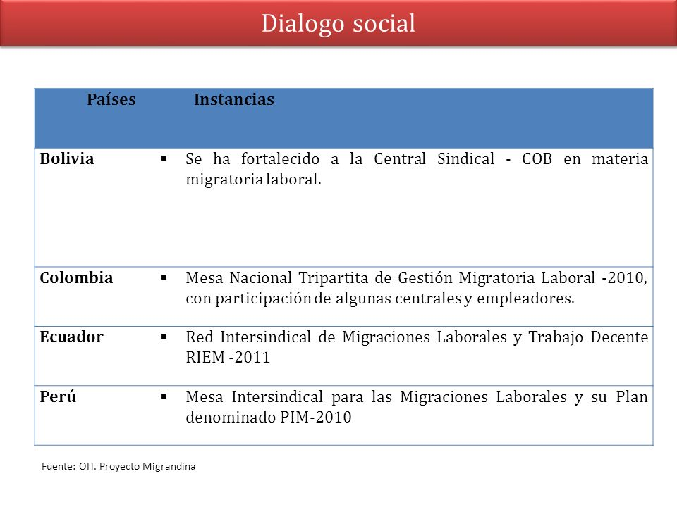 Dialogo social Países Instancias Bolivia