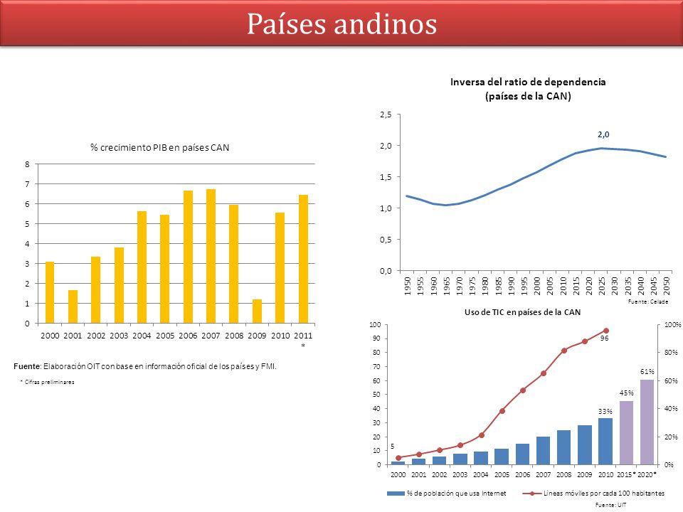 Países andinos % crecimiento PIB en países CAN