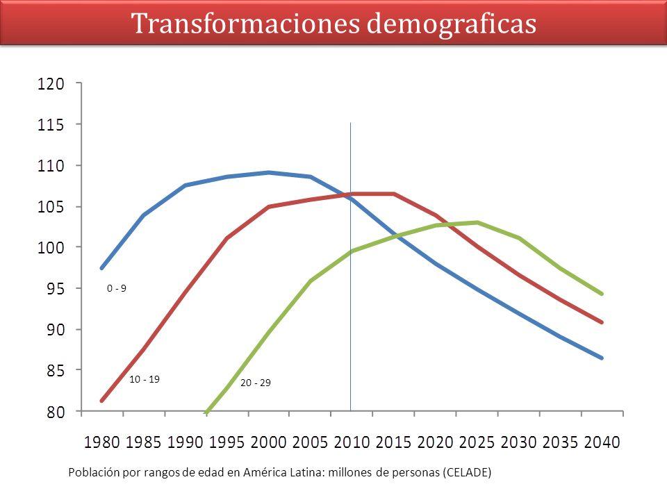 Transformaciones demograficas