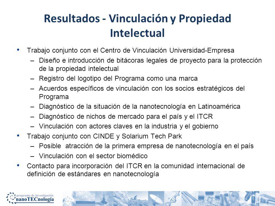 Resultados - Vinculación y Propiedad Intelectual