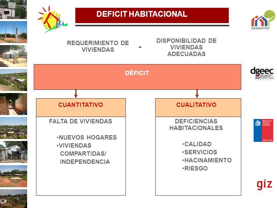 - DEFICIT HABITACIONAL DISPONIBILIDAD DE VIVIENDAS ADECUADAS