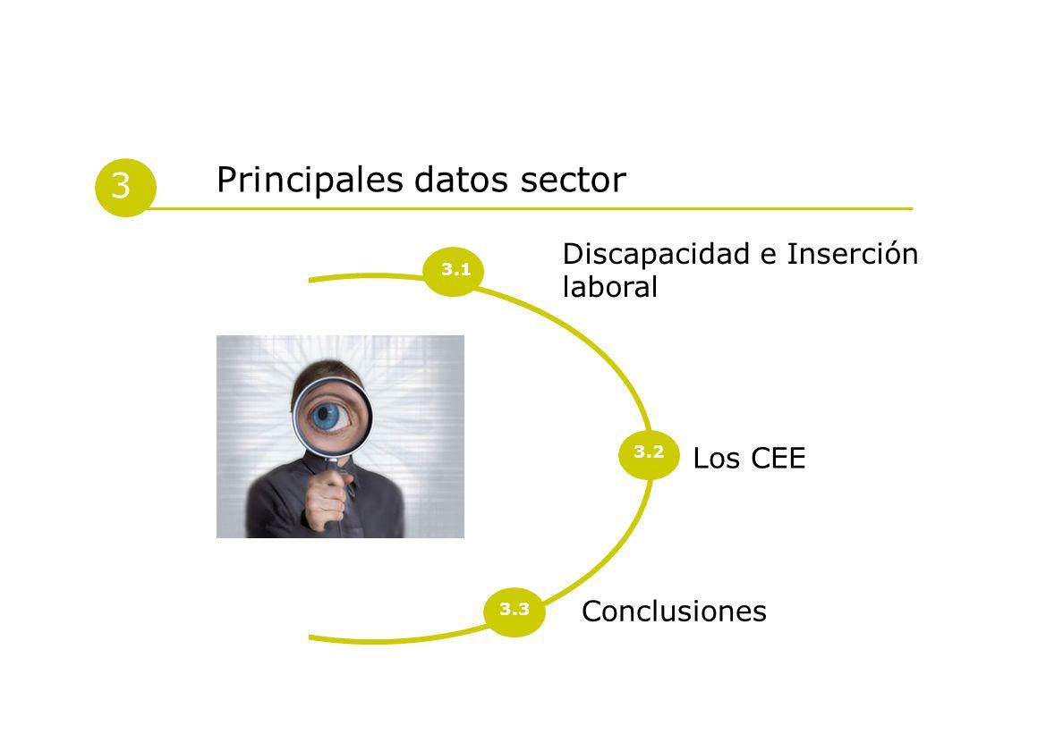 Principales datos sector 3