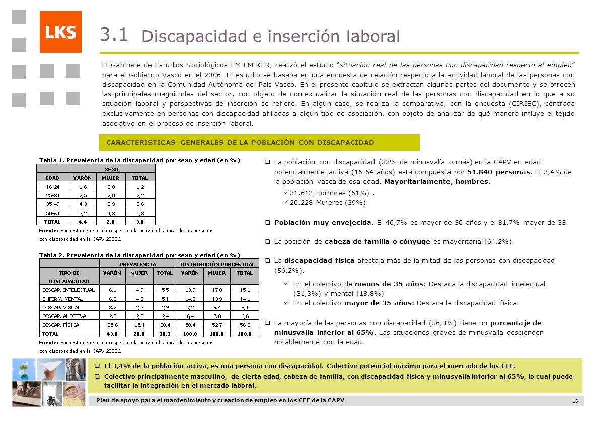 3.1 Discapacidad e inserción laboral