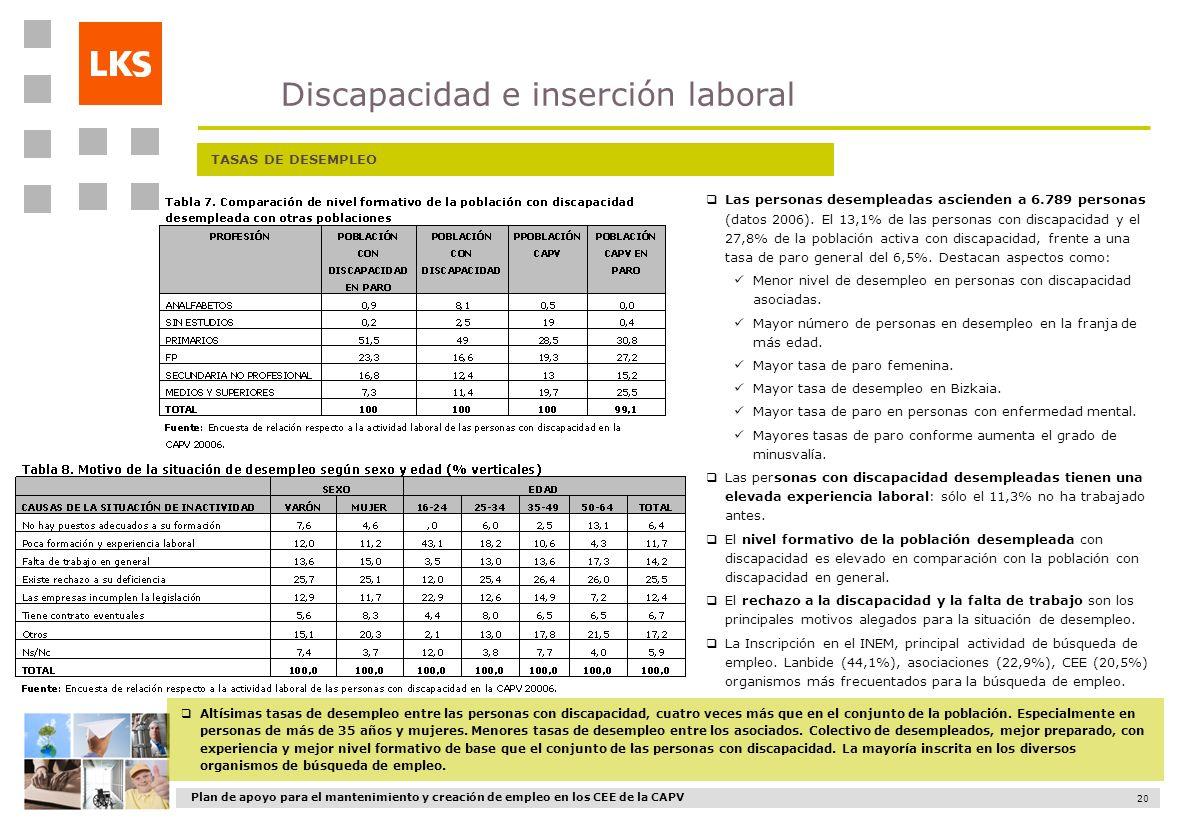 Discapacidad e inserción laboral