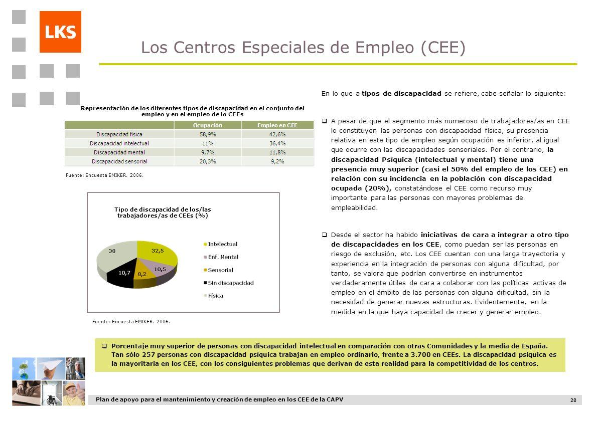 Tipo de discapacidad de los/las trabajadores/as de CEEs (%)