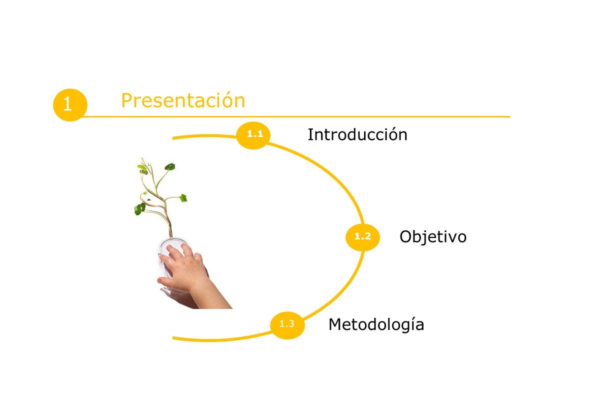 Presentación 1 1.1 Introducción 1.2 Objetivo 1.3 Metodología