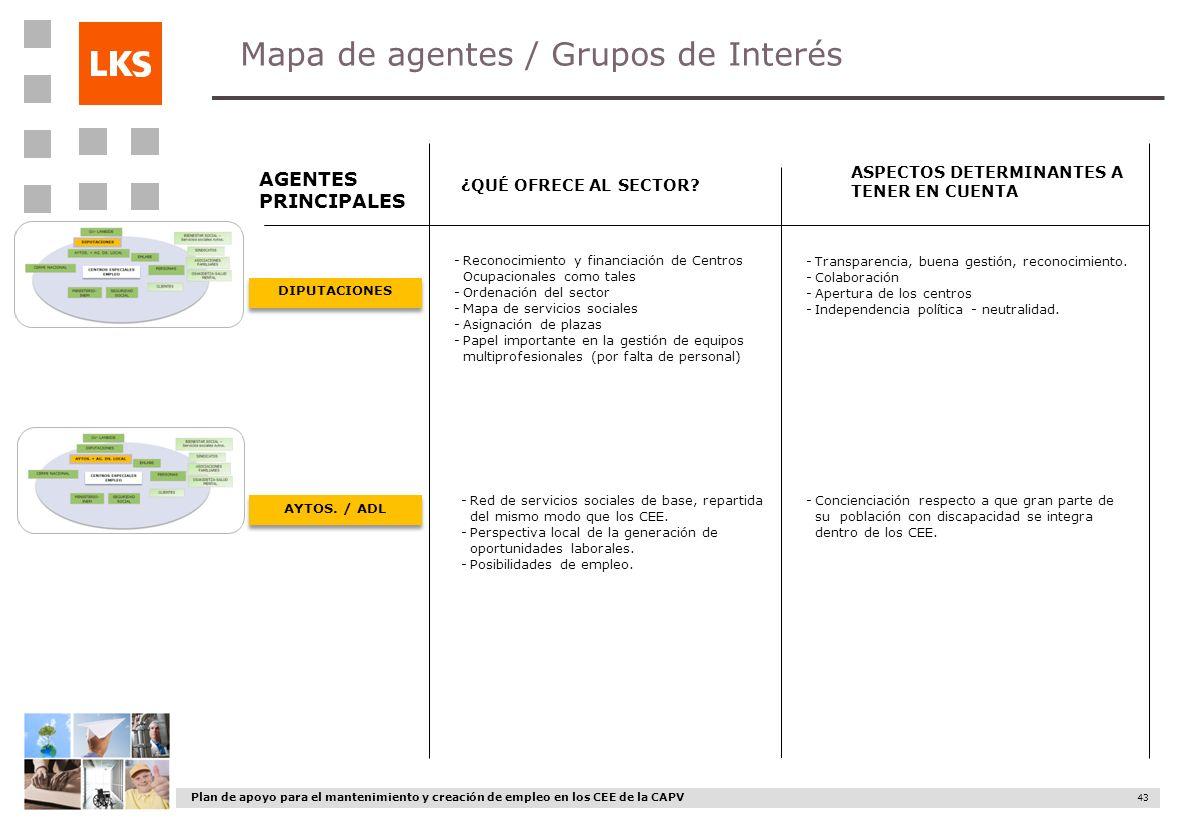 Mapa de agentes / Grupos de Interés