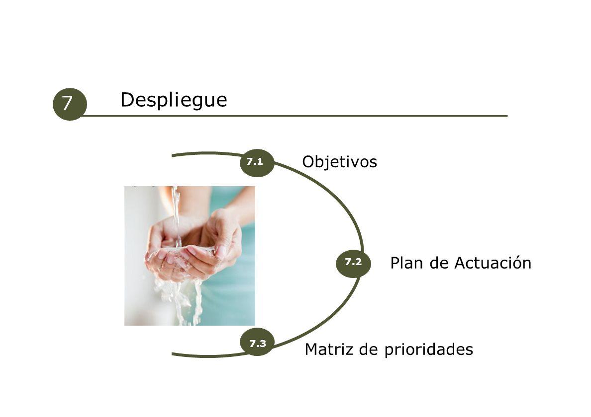 Despliegue 7 Objetivos Plan de Actuación Matriz de prioridades 7.1 7.2