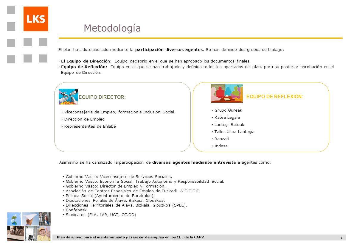 Metodología EQUIPO DIRECTOR: EQUIPO DE REFLEXIÓN: